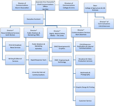 communications organization chart